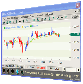 Forex Signals on a chart